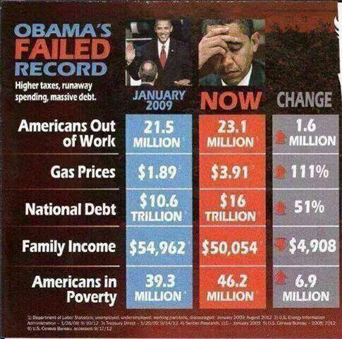 Obama's Failed Record, FB & WS, 140510